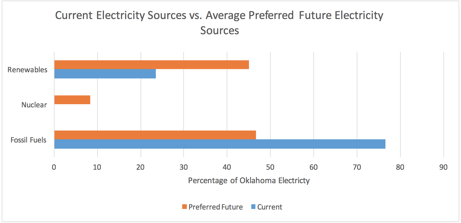 Current electricity source vs. average preferred future electricity