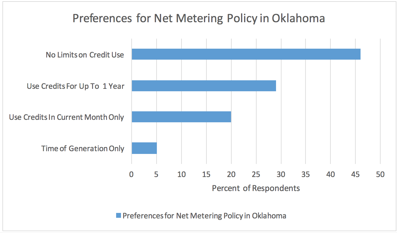 Preferences for net metering policy in Oklahoma