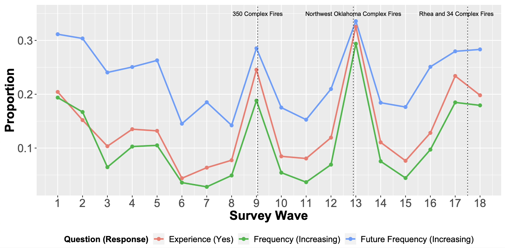 Graph of respondent answers over waves